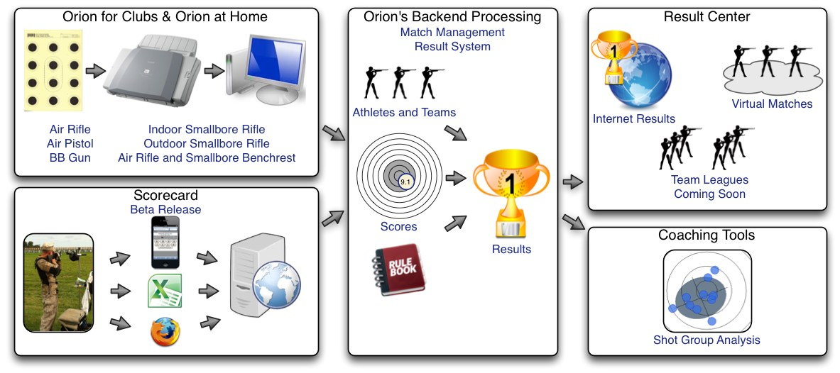 How does Orion work